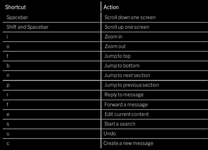 Keyboard and application shortcuts